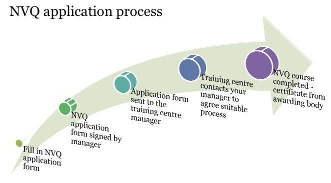 NVQ courses application process